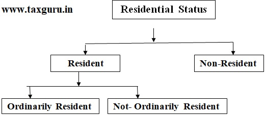 Resident and Non-Resident