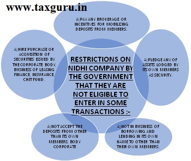 Restrictions On Nidhi Company By The Government That They Are Not Eligibl