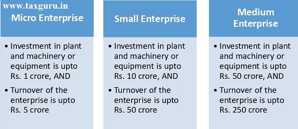 Revised Criteria For Classification Of Msme
