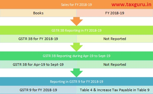 Sales for FY 2018-19
