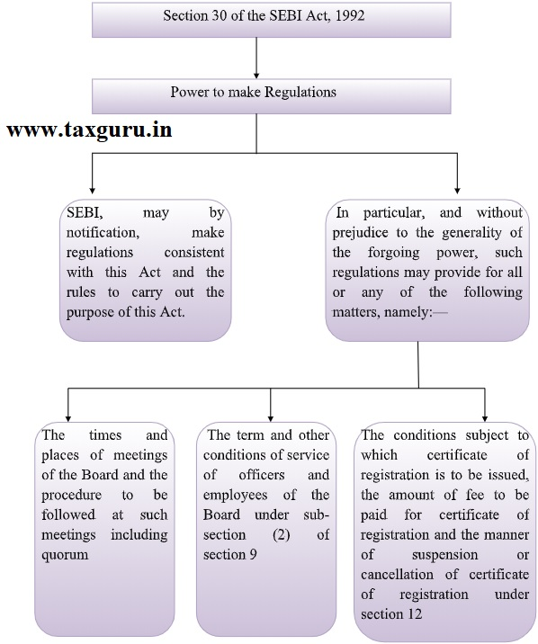 Section 30 of the SEBI Act, 1992