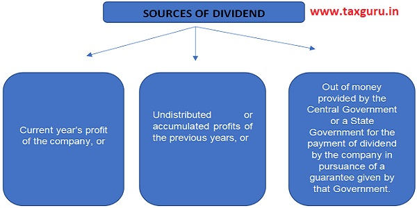 Sources of Dividend