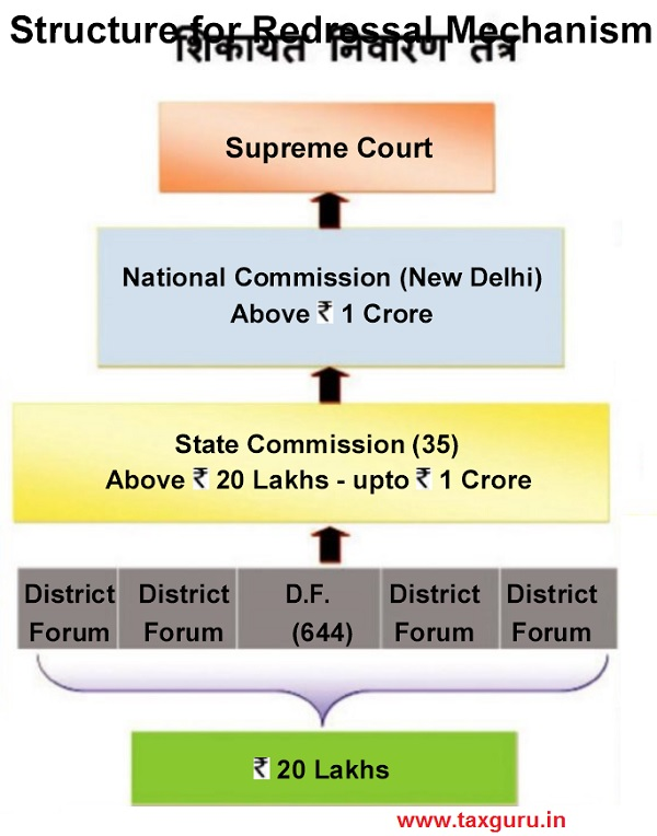 Structure for Redressal Mechanism