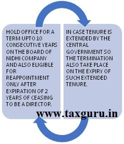 Tenure of Director