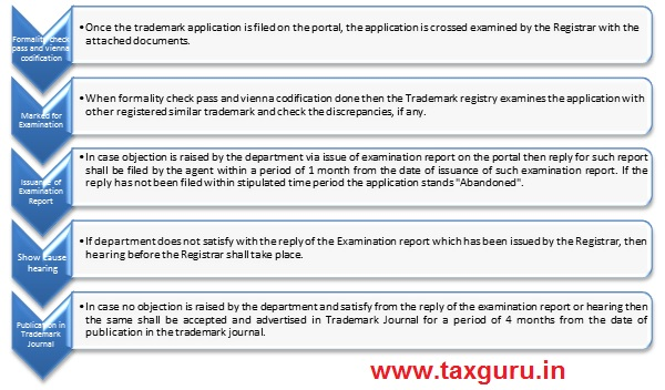 There are few steps of verification which has been done by the Trademark Registry