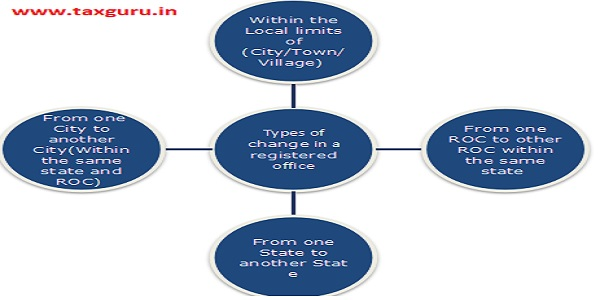 Types of change in a registered office