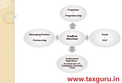 What is process for Udyam Registration Number