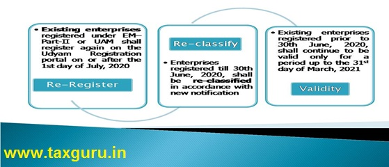 What is process for Udyam registration of existing enterprises