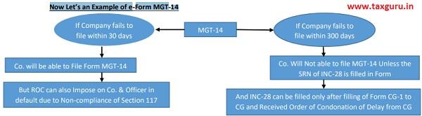 e-Form MGT-14