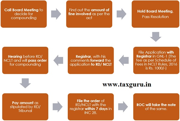 process of compounding