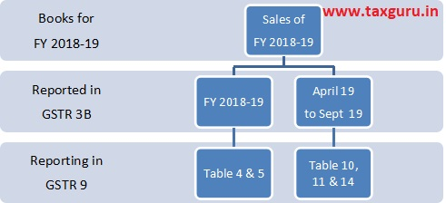 report Sales for FY 2018-19 reported in GSTR 3B