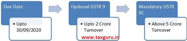 timelines & filing requirements for GSTR 9 & GSTR 9C