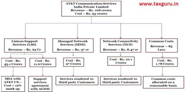 AT & T Communication service