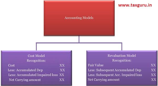 Accounting Models