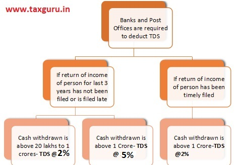 Bank-Post-offices-required-to-deduct-TDS