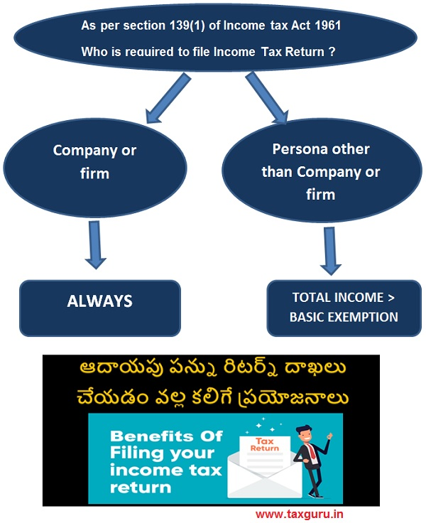 Benefits of filing Income Tax Return