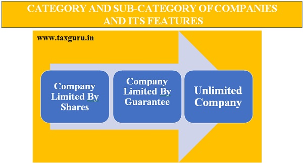 Category and Sub-Category of Companies and its Features