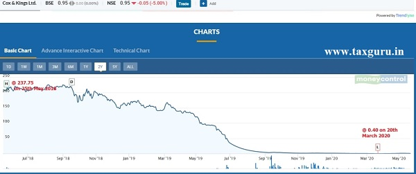 Correction of Share Price due to possible