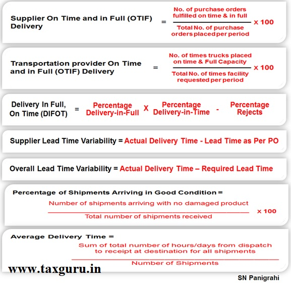 Delivery Performance Indices (DPIs)