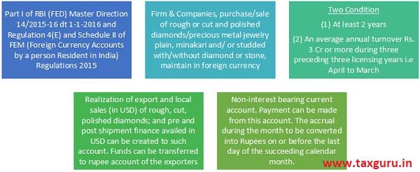 Diamond Dollar Account Scheme