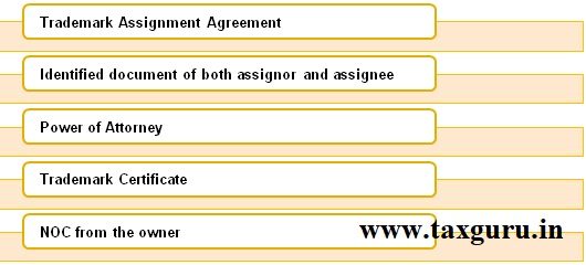 Documents Requirement for Trademark Assignment