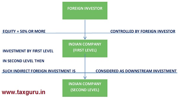 Downstream investment