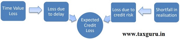 Expected Credit Loss