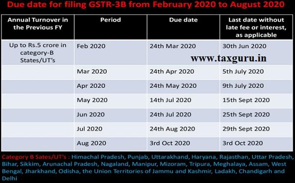 Filing GSTR -3B from Feb 2020-2