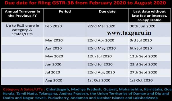 Filing GSTR -3B from Feb 2020-3