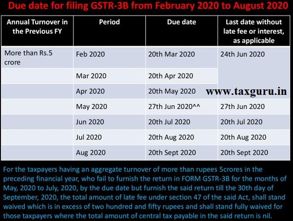 Filing GSTR -3B from Feb 2020
