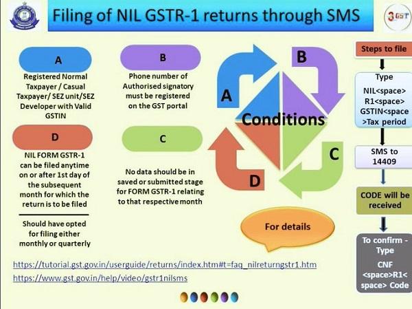 Filing of NIL GSTR -1 Returns through SMS
