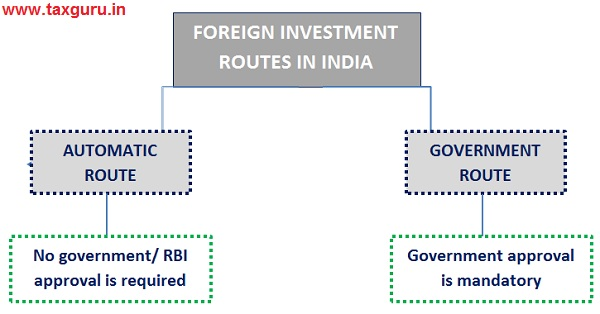 Foreign investment routes in india