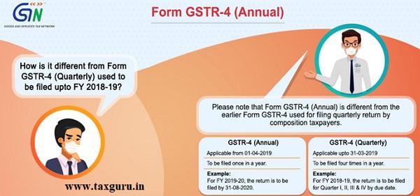 Form GSTR-4 (Annual)