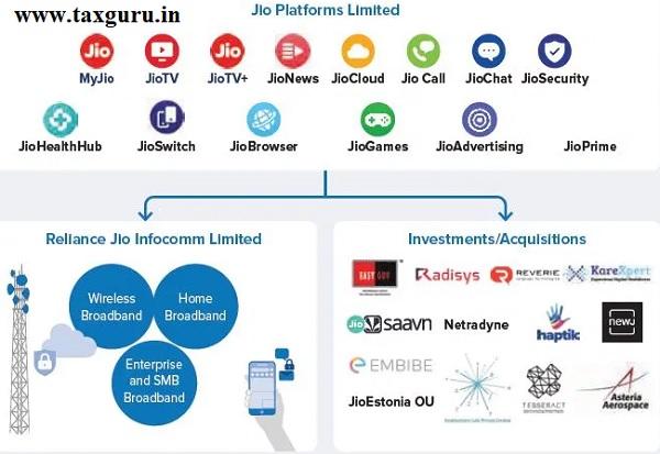 Jio Platform