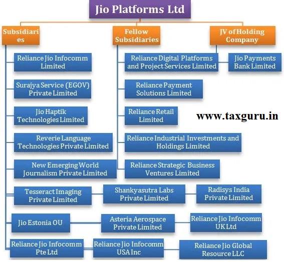 Jio Platforms Ltd.
