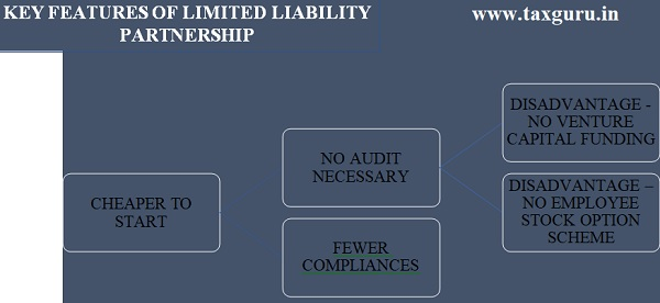 Key Featured of Limited Liability Partnership