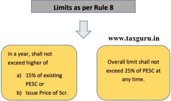 Limits as per Rule 8