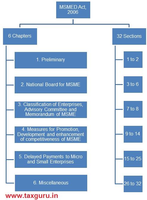 MSMD Act, 2006