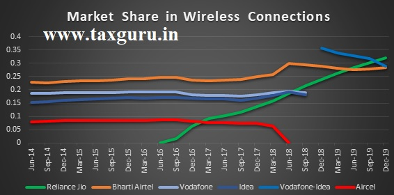 Market Share in wireless Connections