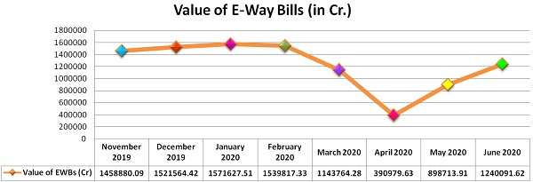 Monthly Analysis of Value of E-way Bills- November 2019 to June 2020