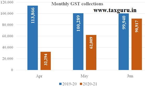 Monthly GST Cpllections
