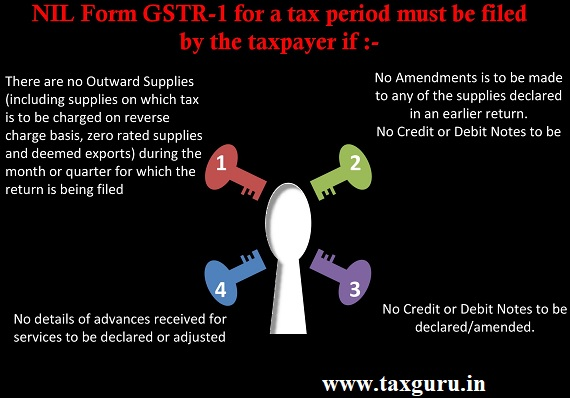 NIL Form GSTR-1 for a tax period must