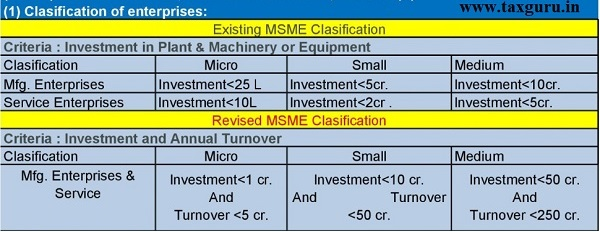 New-MSME-Classification