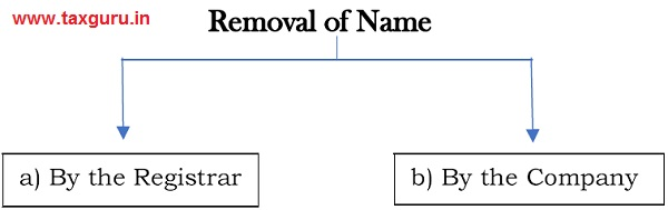 Removal of Name