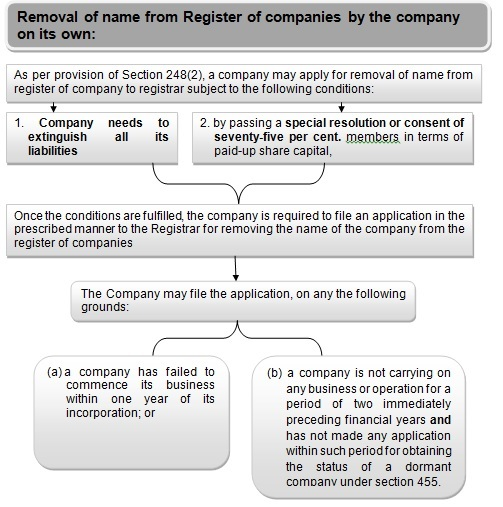 Removal of name from Register of companies by the company on its own