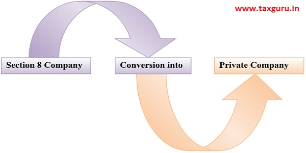 Section 8 Company, Conversion into and Private Company