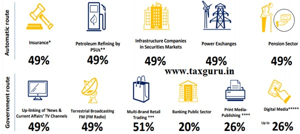 Sectors wise Study 4