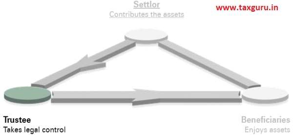 Settlor Contributes the assets