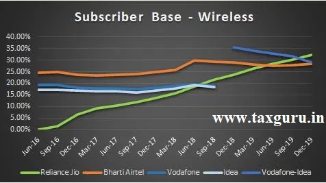 Subscriber Base - Wireless