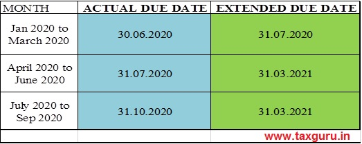 TDS or TCS Returns Quarterly